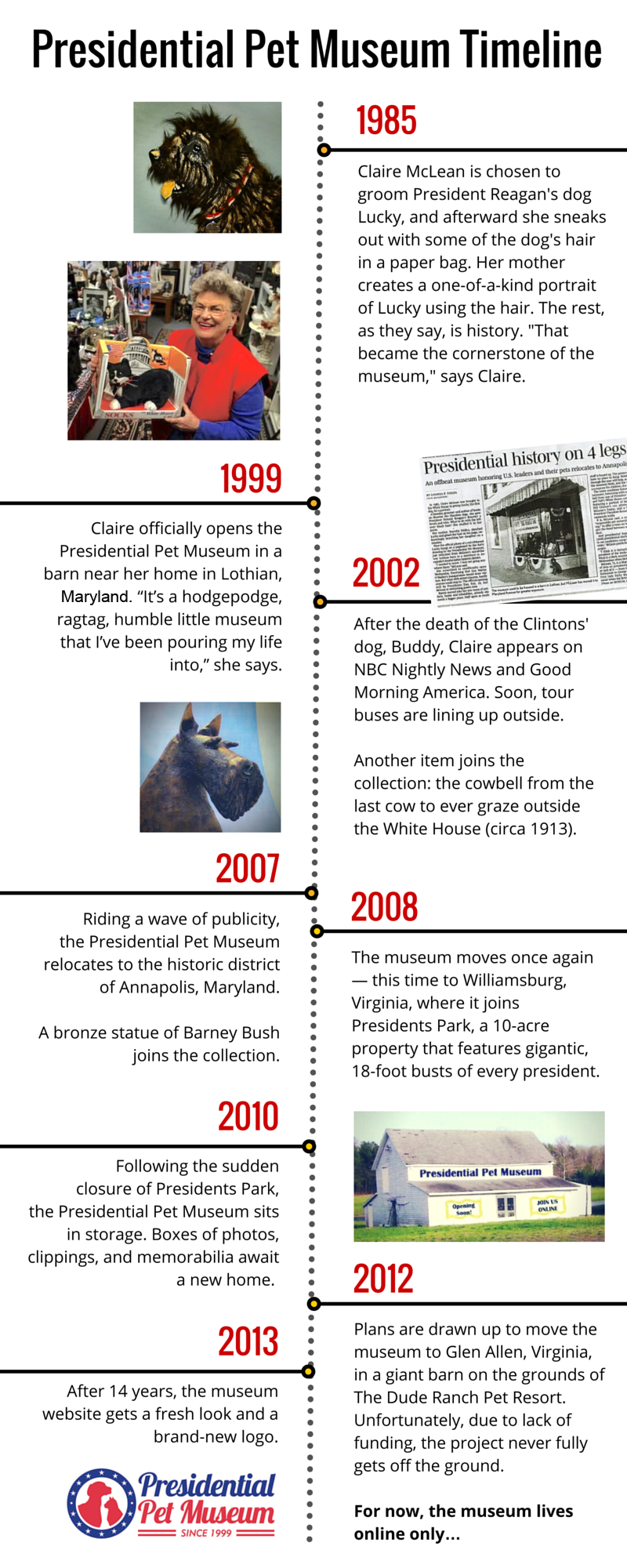 Presidential-Pet-Museum-timeline-new